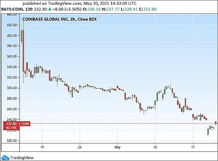 A Coinbase részvények árfolyama (Tradingview.com)