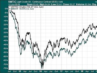 Felgyorsul az olajkorszak vége? Tíz éve nem esett ily nagyot az árfolyam