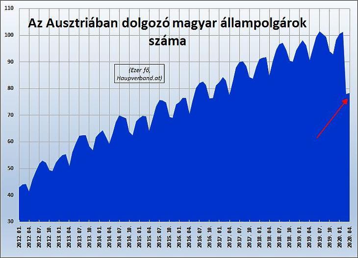 Magyar munkavállalók Ausztriában