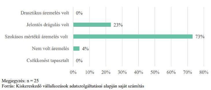 Kiskereskedő vállalkozások véleménye a kerámia falazóelemek 2021. évi árairól (Forrás: GVH-jelentés)