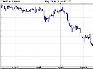 Zuhan az olajár, ugrik a svájci frank