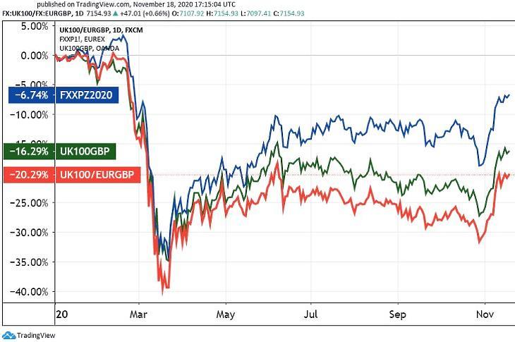 Az FTSE 100 londoni index euróban (pirossal) és angol fontban (zölddel), valamint a Stoxx 600 európai index határidős ára (Tradingview.com)