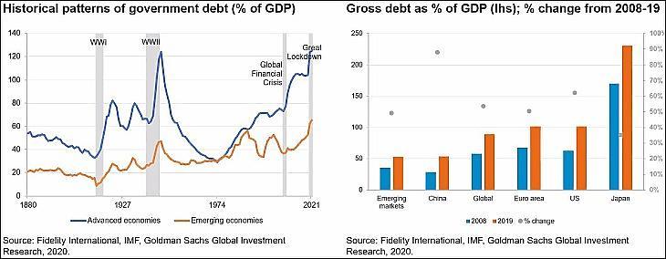 """Grafikon: Balra: A fejlett (kékkel) és a feltörekvő (narancssárga) országok államadóssága a GDP százalékában. Szürkével a két világháború, a 2008-2009-es pénzügyi válság és a """"nagy lezárás"""" 2020-ban. Jobbra: a bruttó adósság a GDP százalékában, 2008 és 2019. (Fidelity)"""
