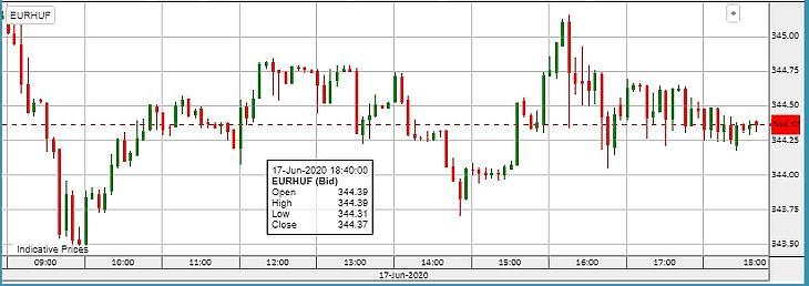 Az EUR/HUF szerdai alakulása
