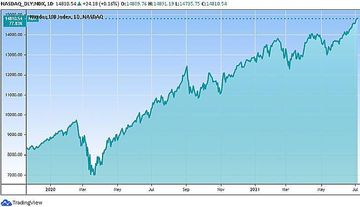 A Nasdaq 100 technológiai részvényindex (Tradingview.com)
