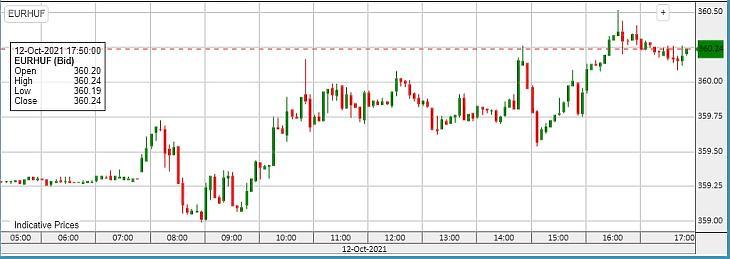 Az EUR/HUF alakulása kedden