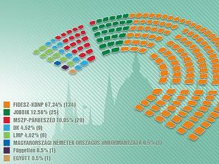 Biztos a kétharmad: behúzott még egy mandátumot a Fidesz