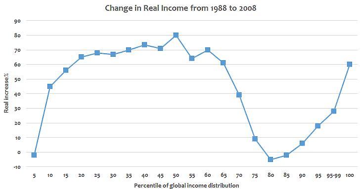 Ábra: Az elefánt-görbe. Balra az alacsonyabb, jobbra a magasabb jövedelműek reáljövedelmének növekedése