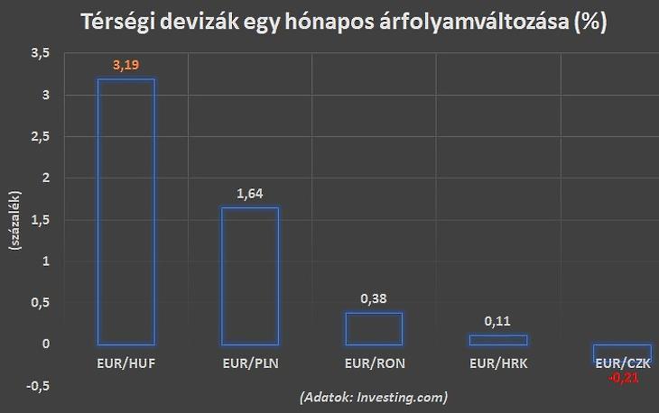 A forint és a térségi devizák egy hónapos árváltozása (az Investing.com adataiból)