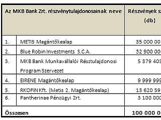 Helyezkedés az MKB-nál: a Mészáros-házaspáré a bank majdnem fele