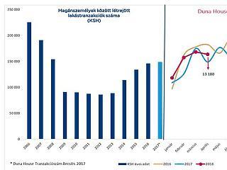 Nincs vége az őrületnek a magyar lakáspiacon
