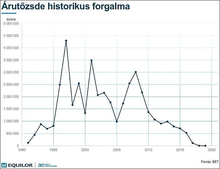 Árutőzsdei forgalom Budapesten (BÉT, BÁT)