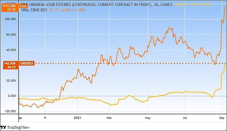 Az uránérc határidős ára és az URA uránbánya ETF (egy év) (Tradingview.com)