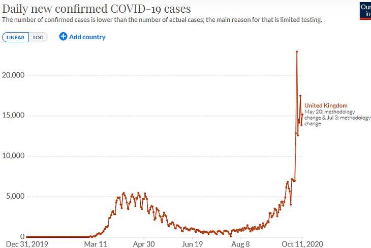 A napi új, regisztrált koronavírus-fertőzések száma az Egyesült Királyságban. (Forrás: Our World In Data)