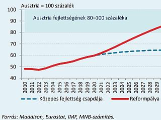 Tudod, mikor lesz itt osztrák fizetés és életszínvonal? A jegybank kiszámolta