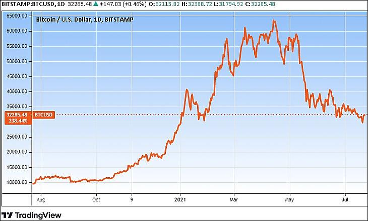 A bitcoin egy éves árfolyamgörbéje (Tradingview.com)
