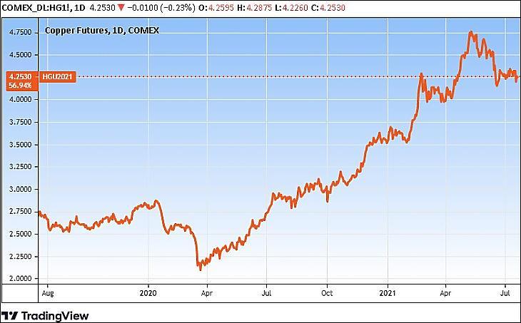 Grafikon: A réz határidős árfolyama, két év (Tradingview.com)
