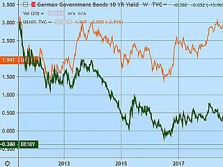 A nap negatív rekordja: te fizetnél, hogy a német állam őrizze a pénzed?