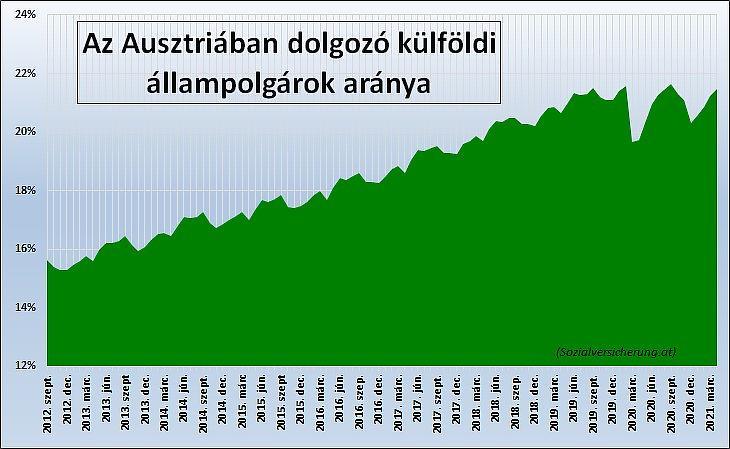 5. Az Ausztriában dolgozó külföldi állampolgárok aránya (százalék)