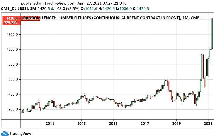 Az amerikai faanyag árfolyama (Tradingview.com)
