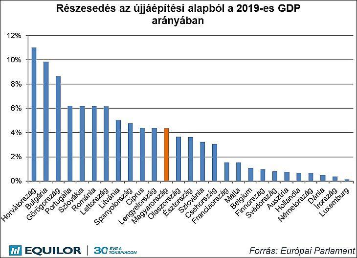 3. Ábra: Az Európai Újjáépítési Alap és Magyarország