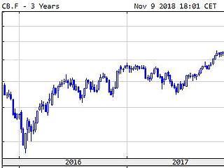 Zuhan az olaj, az arany és az amerikai részvények egyaránt