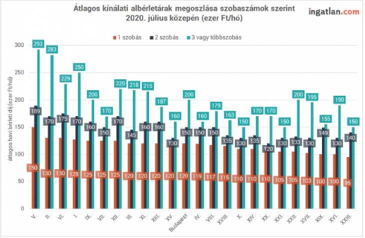 Lakásbérleti díjak Budapesten 2020 nyarán. (forrás: ingatlan.com)
