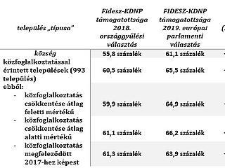 Ahol kevesebb a közmunka, ott a kormánypártok népszerűsége is csökken? Megnézték
