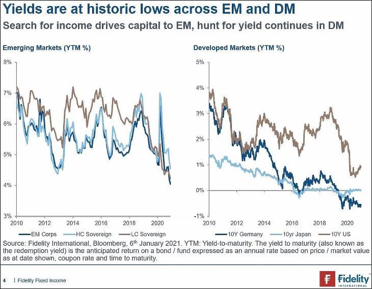 Grafikon: Feltörekvő piaci (balra) és fejlett piaci kötvényhozamok (Fidelity)