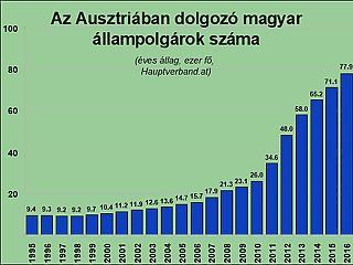 Minden nyolcadik osztrák nyugdíj külföldre megy