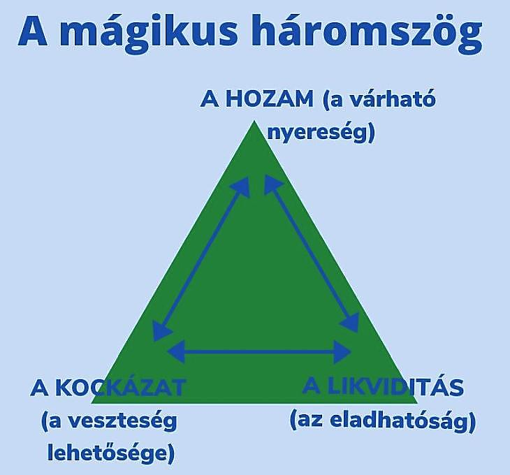 A befektetések mágikus háromszöge. (Magic triangle)