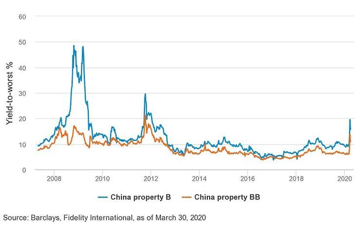 A kínai ingatlankötvények hozama idén megugrott.  Kék: B minősítésű kínai ingatlankötvények; Narancs: BB minősítésű kínai ingatlankötvények Függőleges tengely: Yield-to-worst hozam (%)