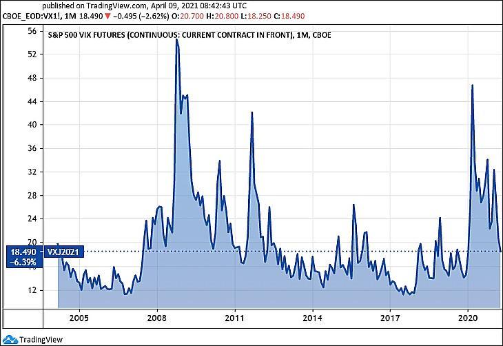 """A VIX volatilitás-index, a """"félelem-index"""" legközelebbi határidejének értéke (VX1, Tradingview.com)"""