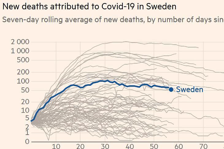 A koronavírushoz köthető napi új halálesetek száma hétnapos átlagban. (Forrás: Financial Times)