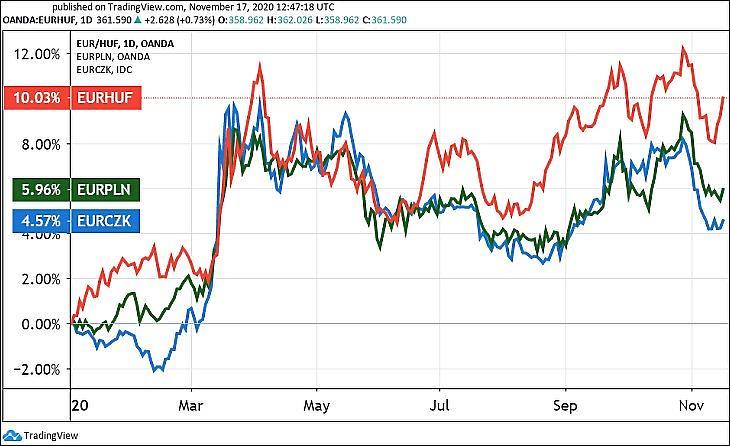 Grafikon: Az euró/forint, az euró/lengyel zloty (PLN) és az euró/cseh korona (CZK) árfolyam 2020-ban (Tradingview.com)
