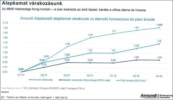 Alapkamat-várakozások (Amundi ,Bloomberg)