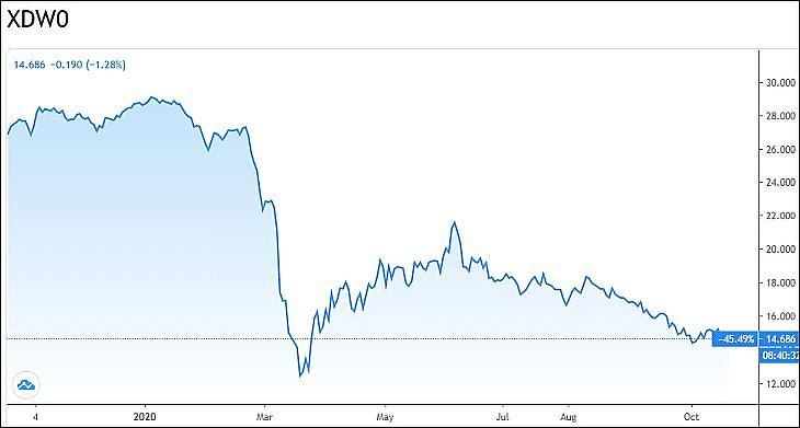 Grafikon: Multinacionális energiavállalatok részvényeit tartalmazó ETF. (Db x-trackers MSCI World Energy UCITS DR 1C, XDW0.) (Tradingview.com)