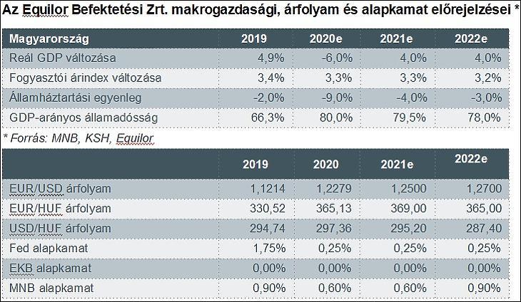 Az Equilor Befektetési Zrt. magyarországi előrejelzései