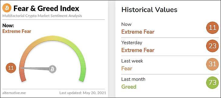 A kriptodevizák félelem és mohóság indexe, május 19-ről 20-ra virradóra (Alternative.me)