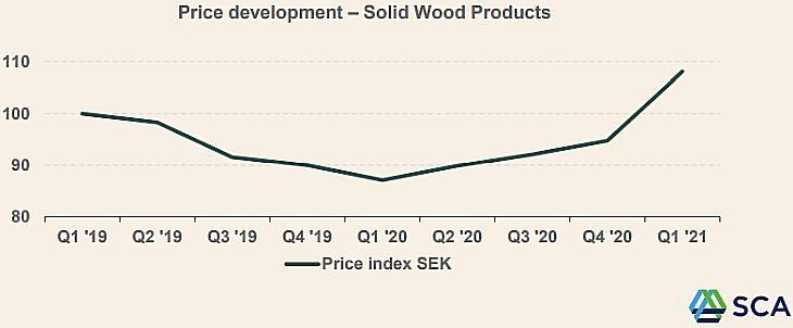 Egy fafajta áralakulása a Svenska Cellulosa jelentéséből (SEK)