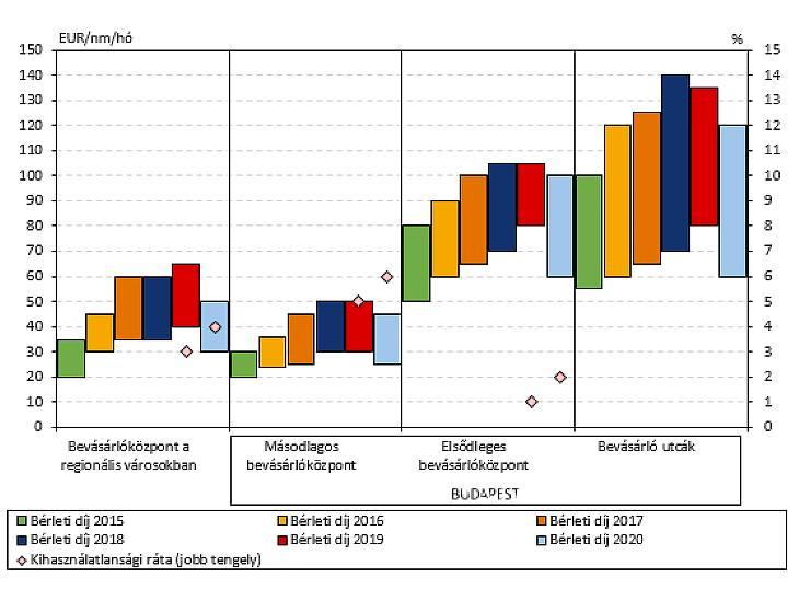 Bérleti díjak és kihasználatlanság a kiskereskedelmi üzleteknél (forrás: CBRE)