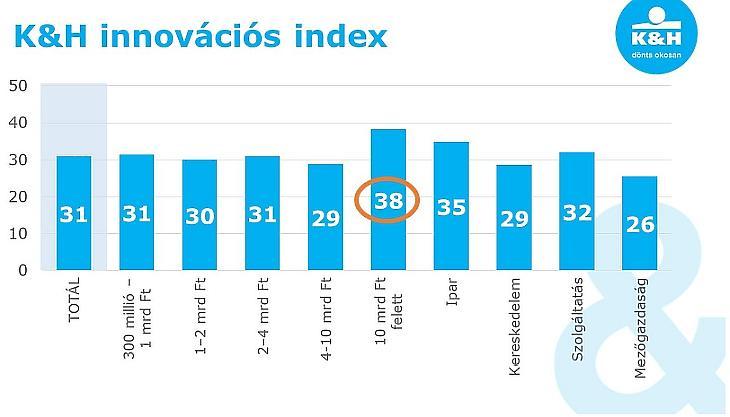 Így teljesített az innovációs index.