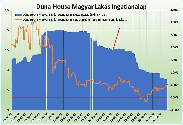 Duna House Magyar Lakás Ingatlanalap
