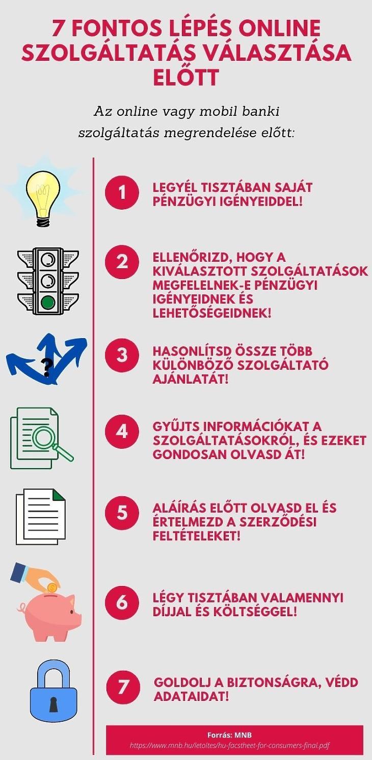 Amire online banki szolgáltatások megrendelése előtt figyelni érdemes (Forrás: MNB)