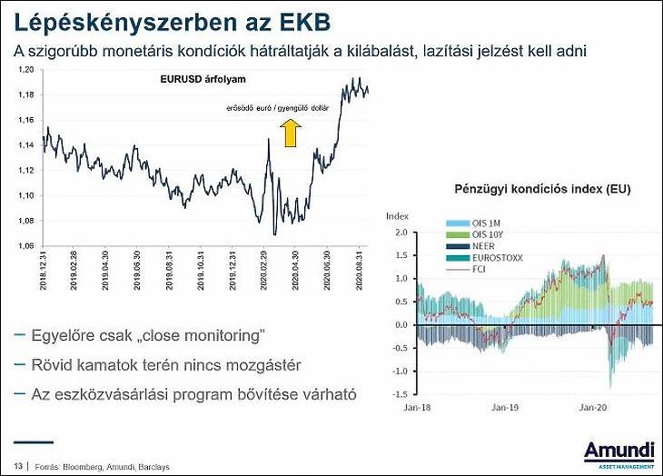 Lépéskényszerben az EKB (forrás: Amundi)