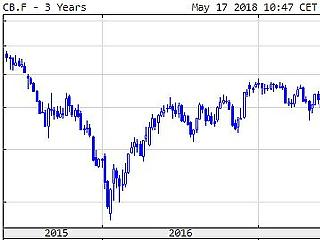 Meredeken emelkedik az olajár, erős a dollár