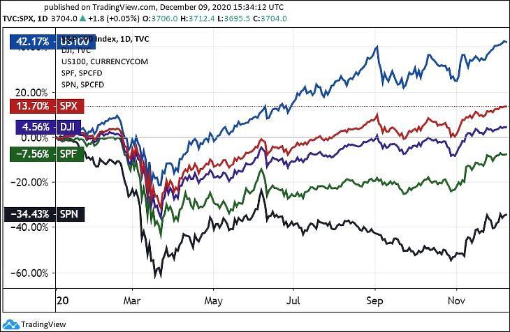 Az S&P 500 index (SPX), a Nasdaq 100 (US100), a Dow Jones Ipari Átlag (DJI), a pénzügyi szektor (SPF) és az energiaszektor (SPN) indexe (Tradingview.com)