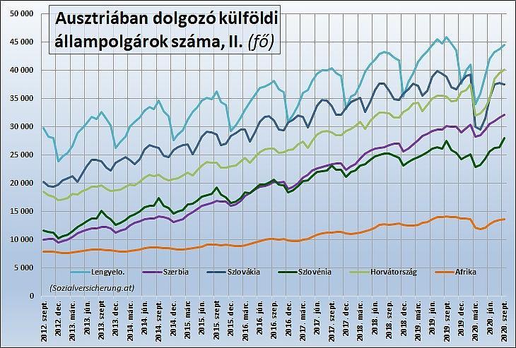 Harmadik ábra: Különböző állampolgárságú foglalkoztatottak létszáma Ausztriában (Sozialversicherung.at)