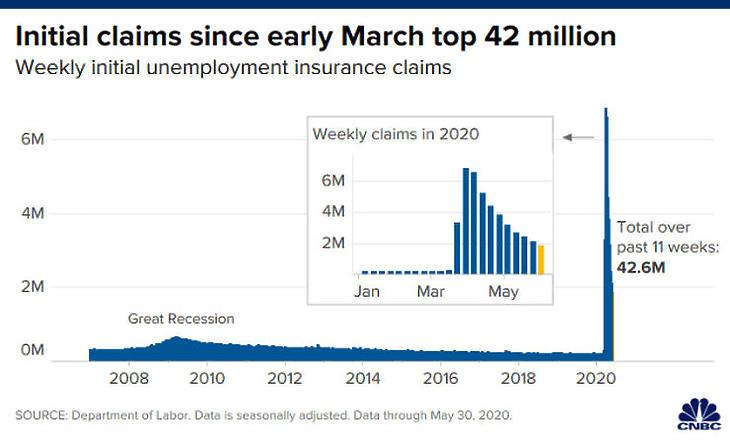 Továbbra is sok az új munkanélküli (Forrás: cnbc.com)