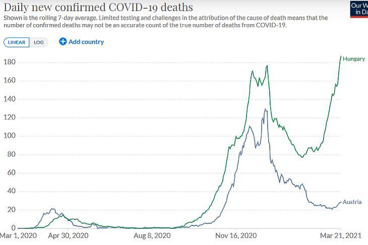 A napi, koronavírussal összefüggő halálesetek száma Magyarországon és Ausztriában. (Hétnapos átlag, forrás: Our World In Data)
